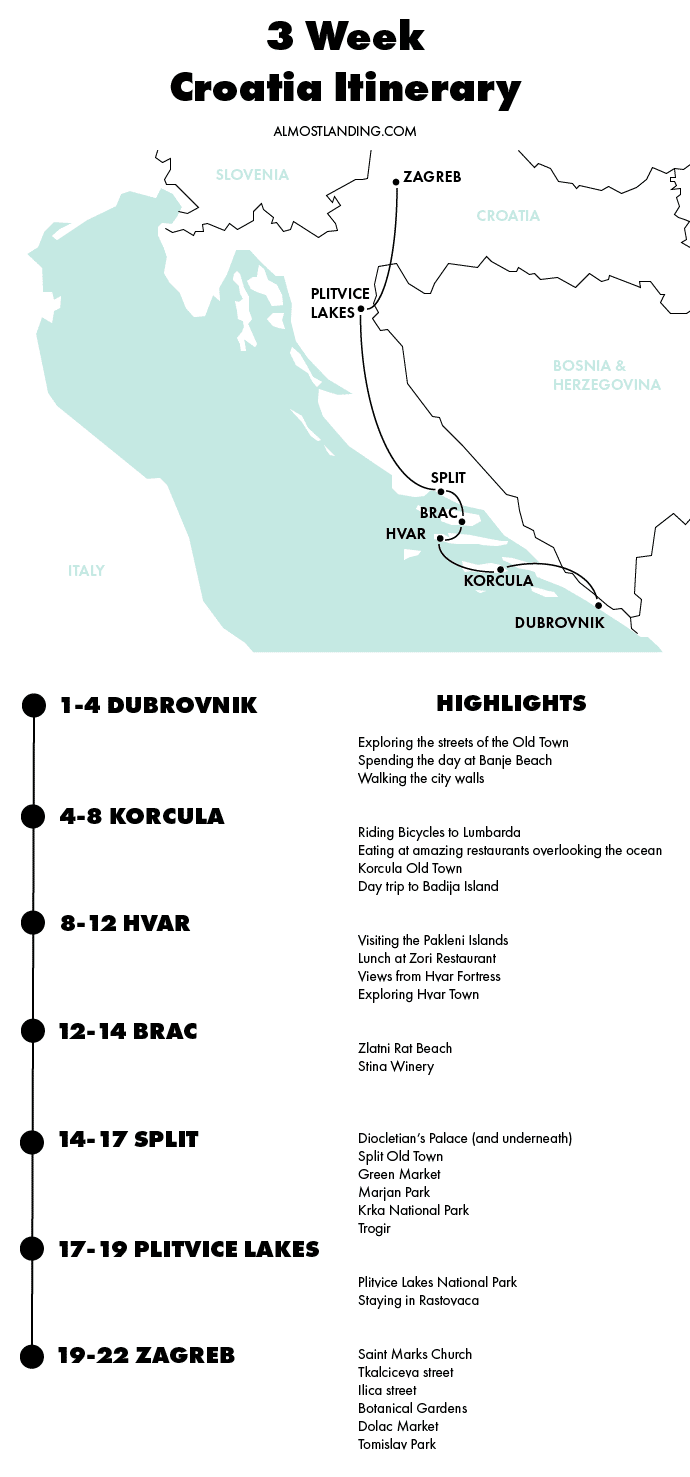 Croatia Itinerary Map